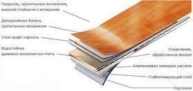Схема слоев ламинатного покрытия
